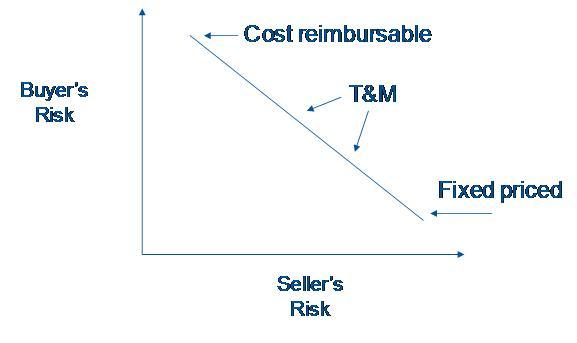 Risk Continuum