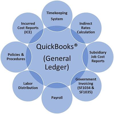 DCAA Compliant QuickBooks Accounting System