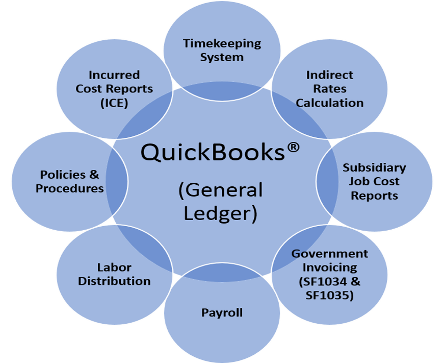 DCAA Accounting System