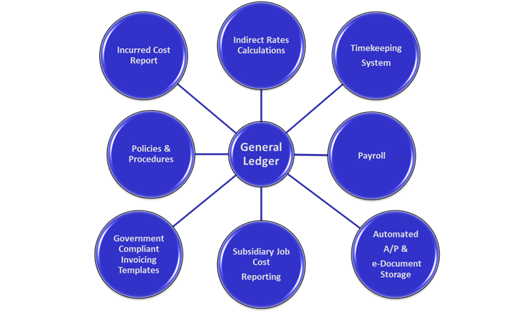 Dcaa Compliance Blog Information For Government
