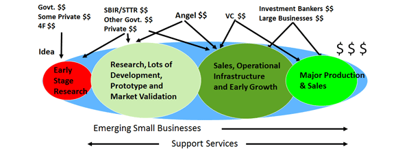 Small Business Finance and Government Contracting